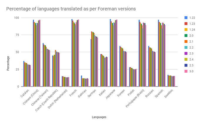 Percentage of languages translated as per Foreman versions